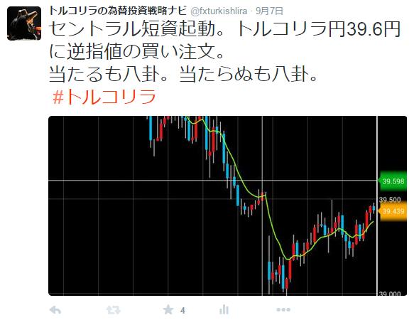 トルコリラ円エントリー宣言
