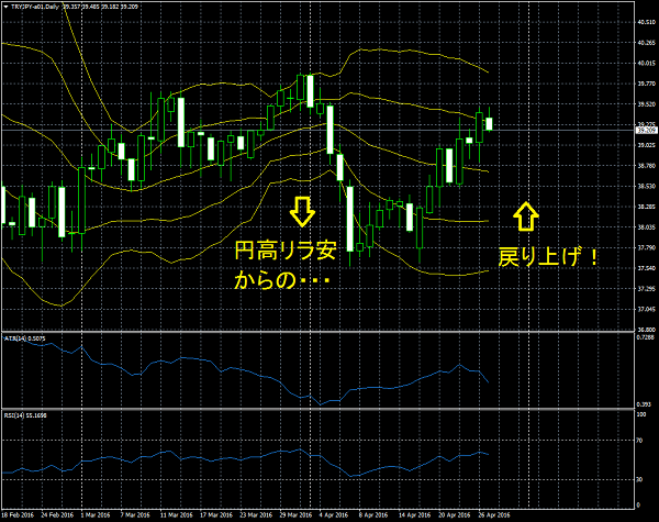 日銀漢和期待でリラ円上昇