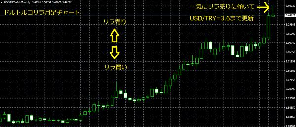 トルコリラが対ドルで大幅に安値更新