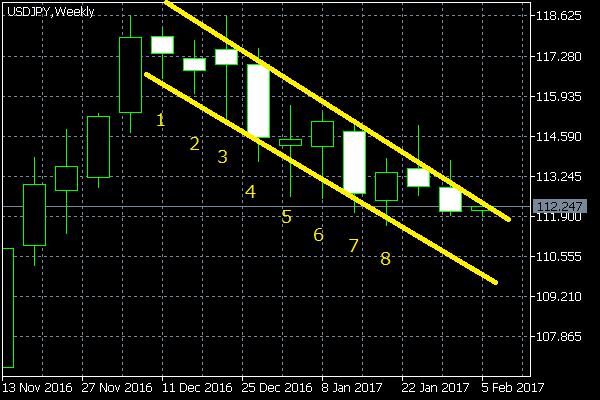 ドル円のウェッジ調整