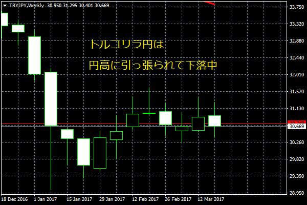 TRYJPYは円高で下落中